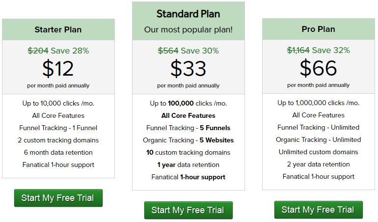 SnowBall profits review - Click Management System