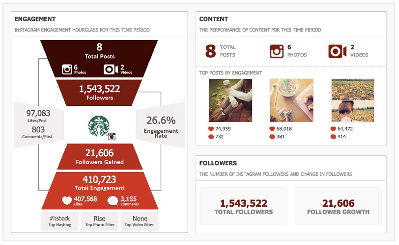 Crowd Babble - Instagram Analytics Tool