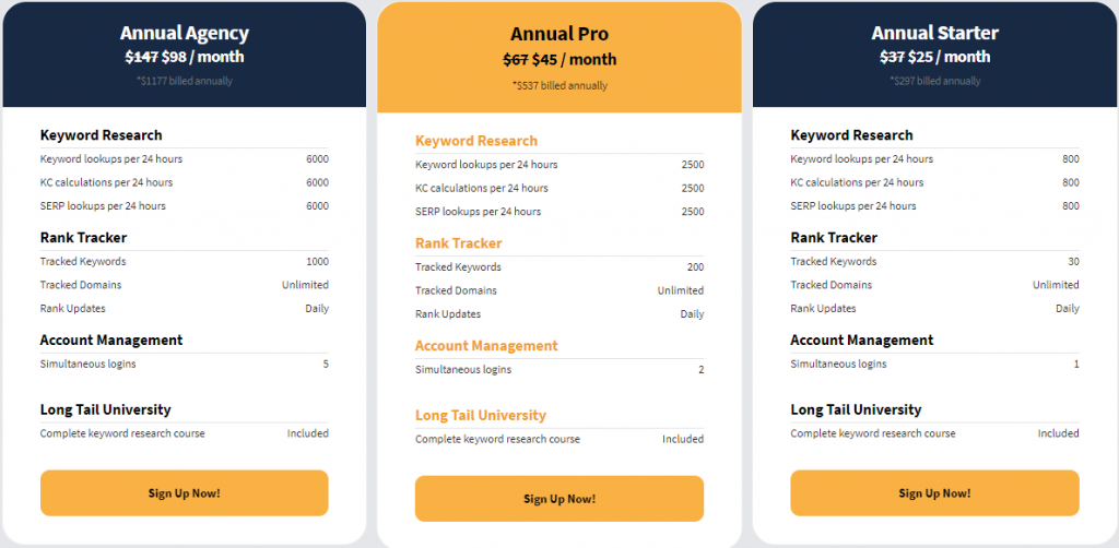 Longtailpro pricing. LongTailPro Vs KWFinder: Which One Is Better?