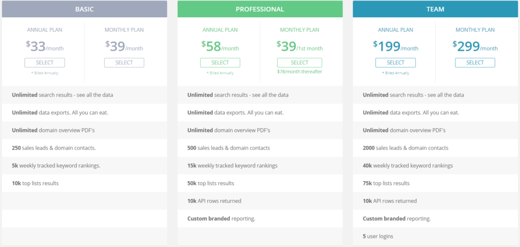 SpyFu Review - SEO and Keyword research tool - pricing